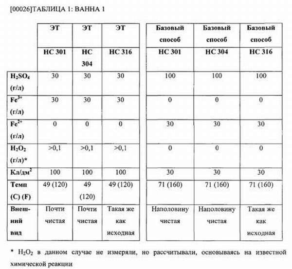Таблица травления нержавеющей стали