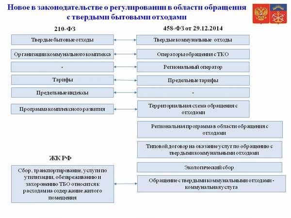 Нормативные акты, регулирующие утилизацию ТБО
