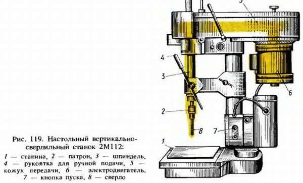 Настольный вертикальносверлильный станок 2М112