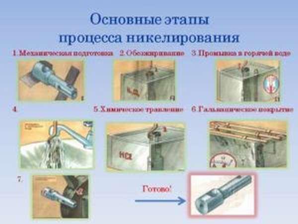 Основные этапы процесса