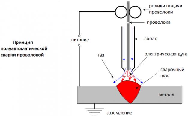 Схема полуавтоматической сварки проволокой без газа