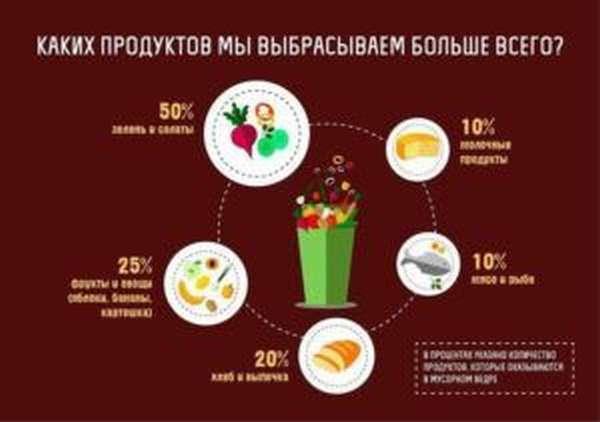 Часто выбрасываемые продукты