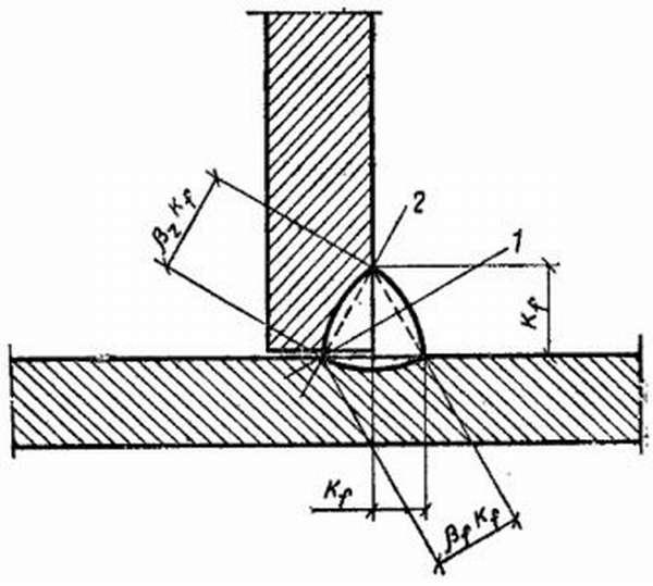 Расчетные плоскости швов угловой формы