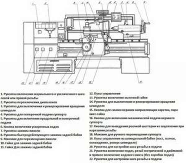 Схема токарно-винторезного станка ФТ 11