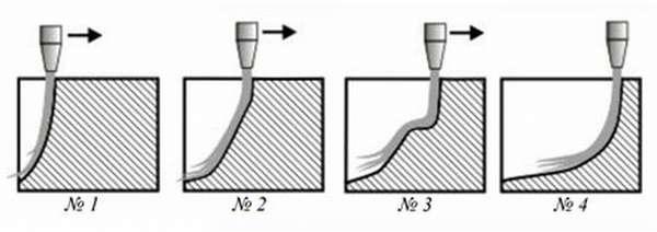 Фазы процесса гидроабразивной резки