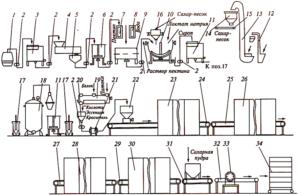 Схема производства сахарной пудры