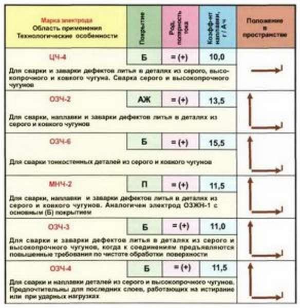 Таблица марок электродов и области применения