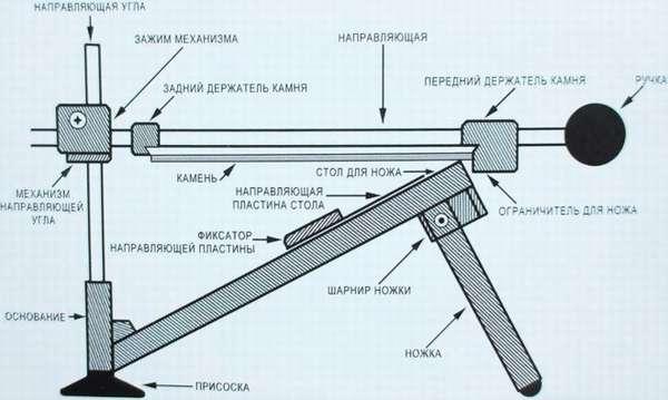 Схема точильной системы
