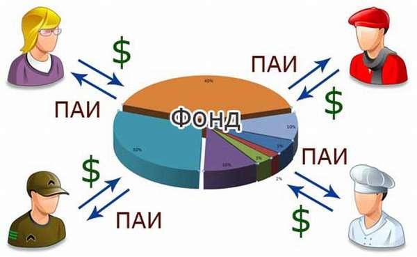 Выгодно ли инвестировать в ПИФ «Сбербанк — Золото» частному клиенту: стоимость пая + подводные камни