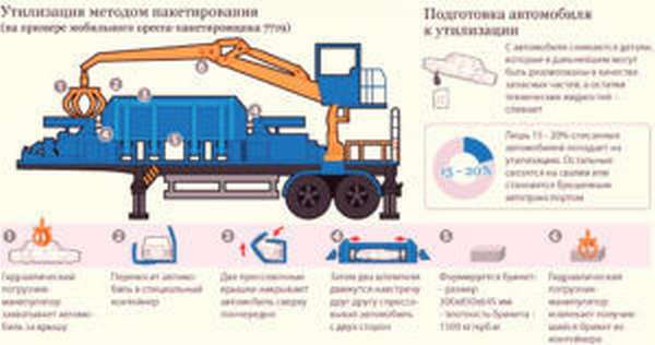 Схема утилизации авто