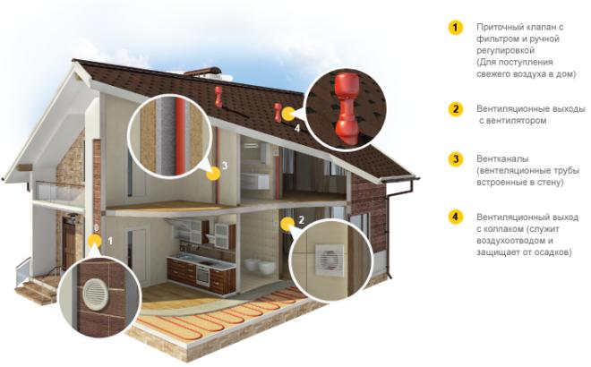 Вентиляция в доме и ее значение