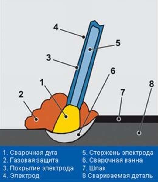 Процесс ручной сварки электродом