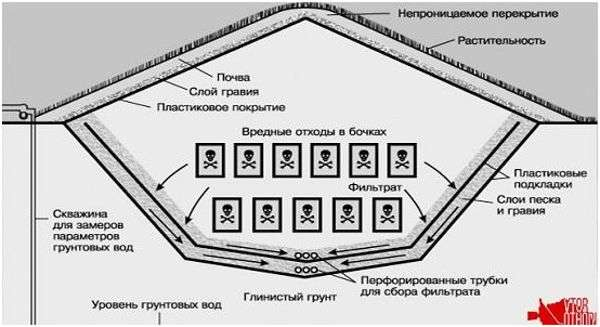 устройство полигона опасных отходов
