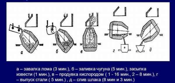 Процесс конвертерной выплавки стали