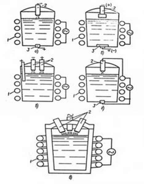 Схемы плазменно-индукционных печей