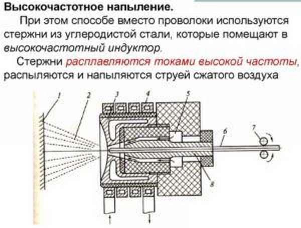 Металлизация напылением