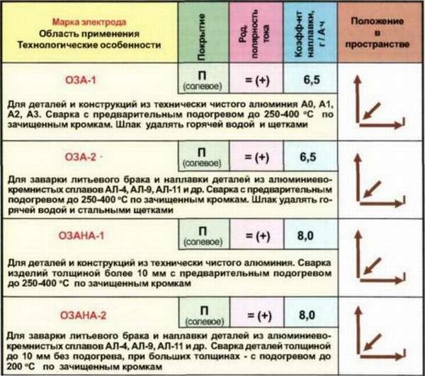 Таблица характеристик электродов для сварки алюминия