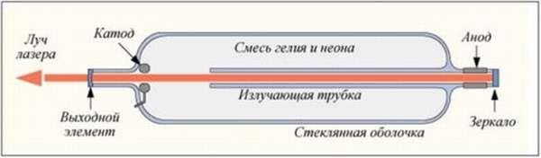 Устройство лазера с газом