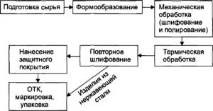 Технологический процесс изготовления детали
