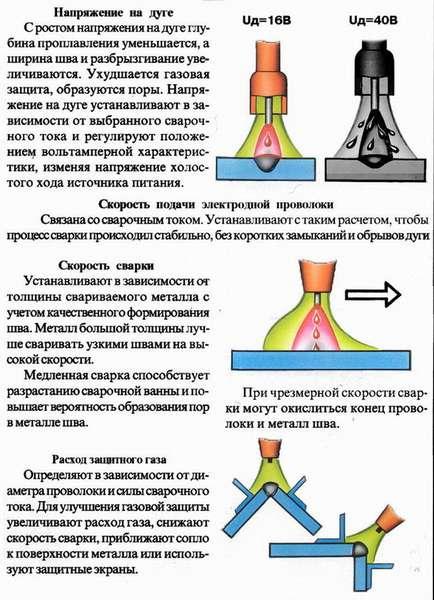 Полуавтоматическая сварка алюминия в углекислоте