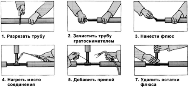 Рассмотрим методику пайки медных труб поэтапно