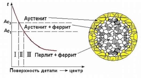 Увеличение прочности поверхности аустенитом