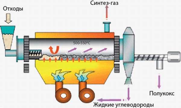 Схема дистилляции отходов
