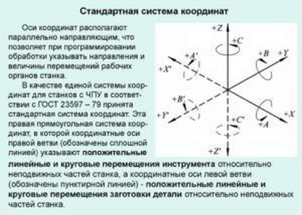 Стандартная система координат станков