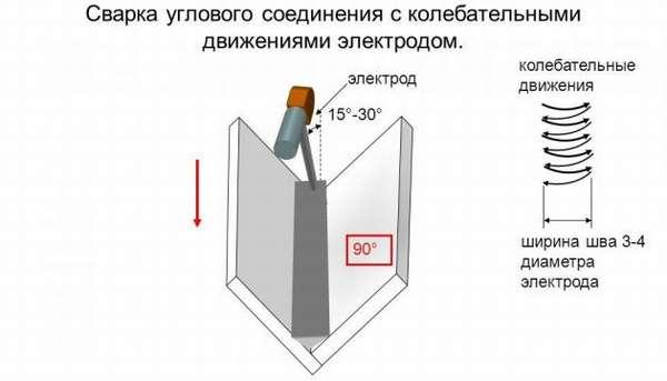 Сварка углового соединения