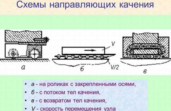 Схемы направляющих качения