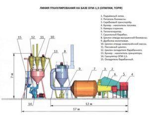 Схема барабанного гранулятор