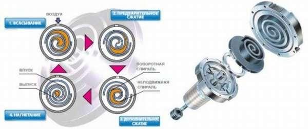 Спиральные компрессоры