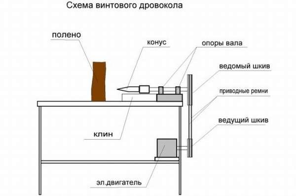 Схема винтового электрического дровокола