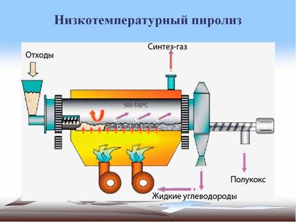 Высокотемпературный и низкотемпературный пиролиз