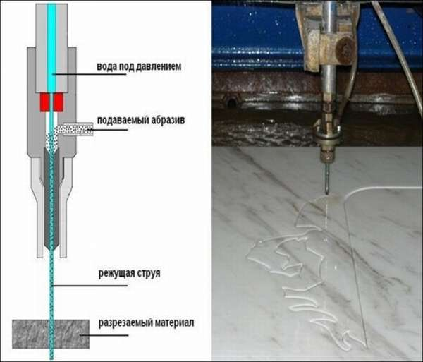 Резка алмазной струёй - процесс