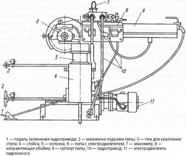 Схема торцовочного станка