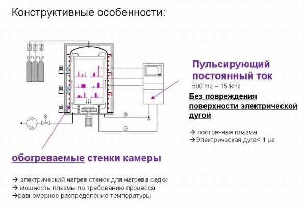Конструктивные особенности газового азотирования