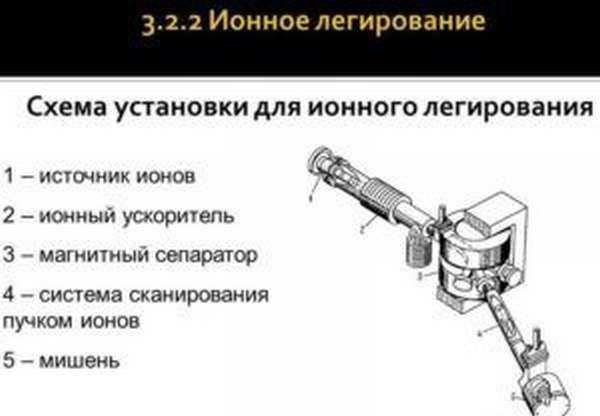 Процесс №2