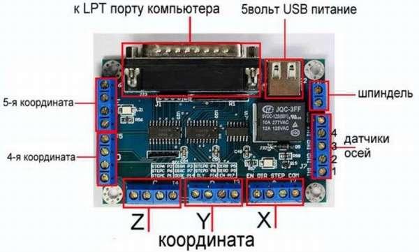 Контроллер для создания ЧПУ 5 координатных станков