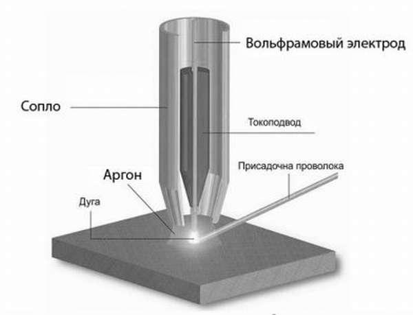 Процесс сваривания аргоно дуговым методом