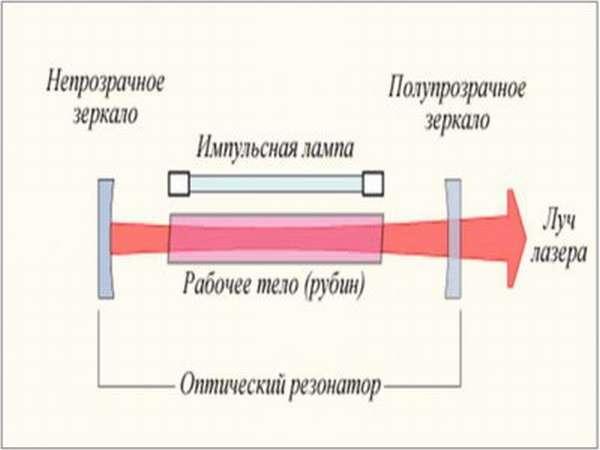 Устройство твердотелого лазера
