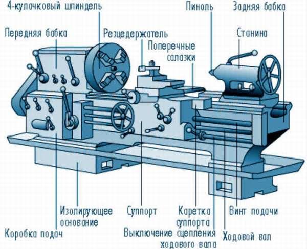 Конструкция токарного станка