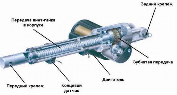 Конструкция шарико-винтовой передачи
