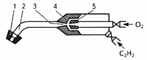 Схема инжекторно-сварочной ацетиленовой горелки