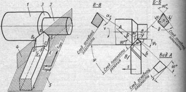 Основные элементы режущей части инструмента для долбежного станка