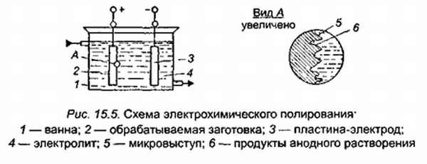 Схема электрохимического полирования