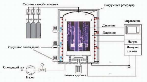 Схема процесса азотирования стали