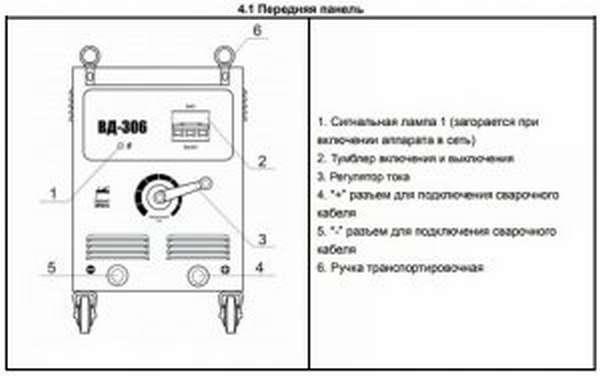 Передняя панель сварочного выпрямителя ВД-306