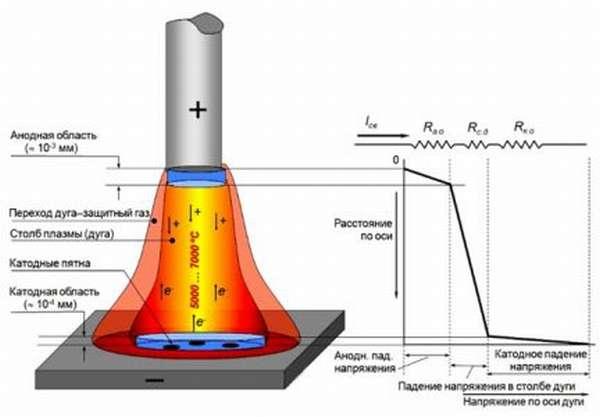 Строение и свойства электрической сварочной дуги