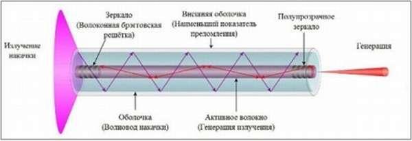 Лазер волоконный